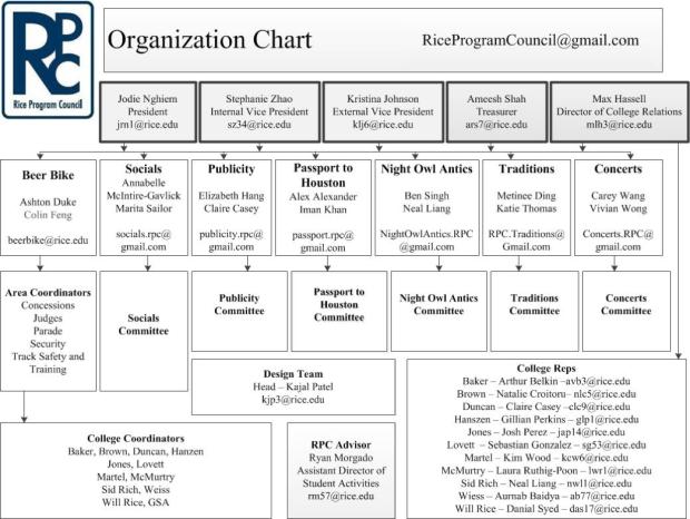 RPC Organizational Chart